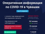 В Чувашии за день выявлено еще 15 заразившихся COVID-19